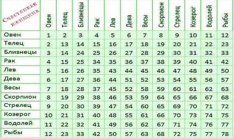 Самый точный тест совместимости пар по знакам зодиака! Невероятно, но совпадает на 98%...