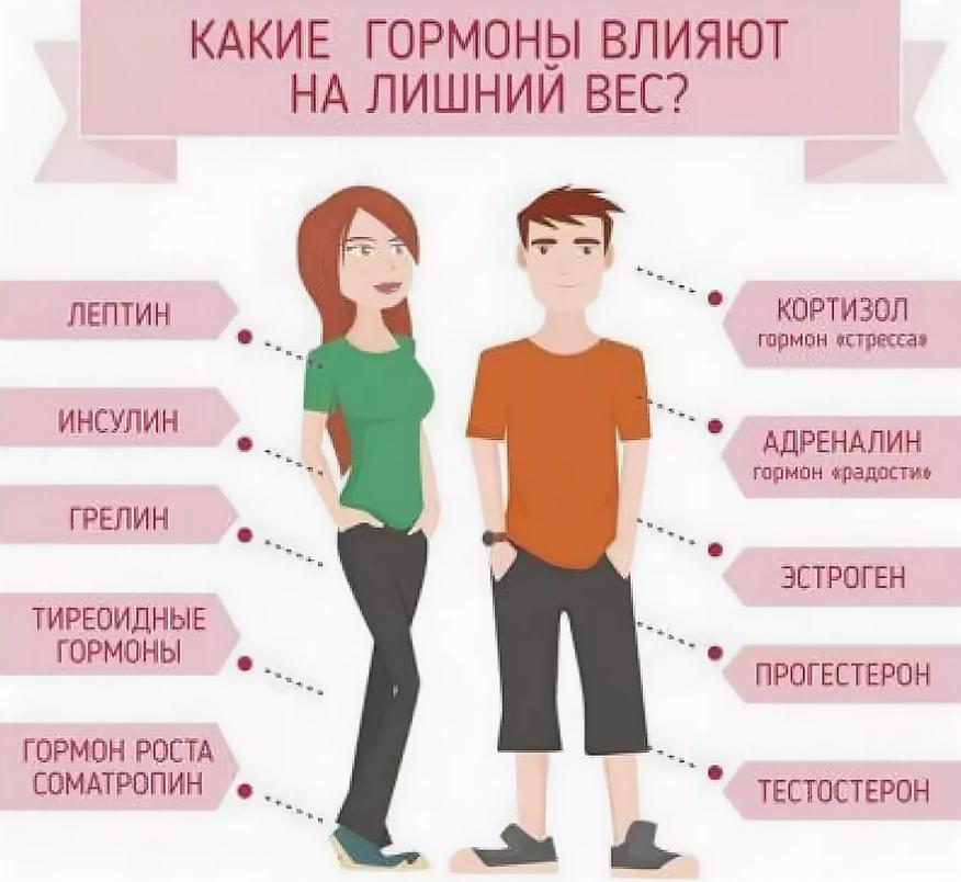 Как определить какого гормона вам не хватает...
